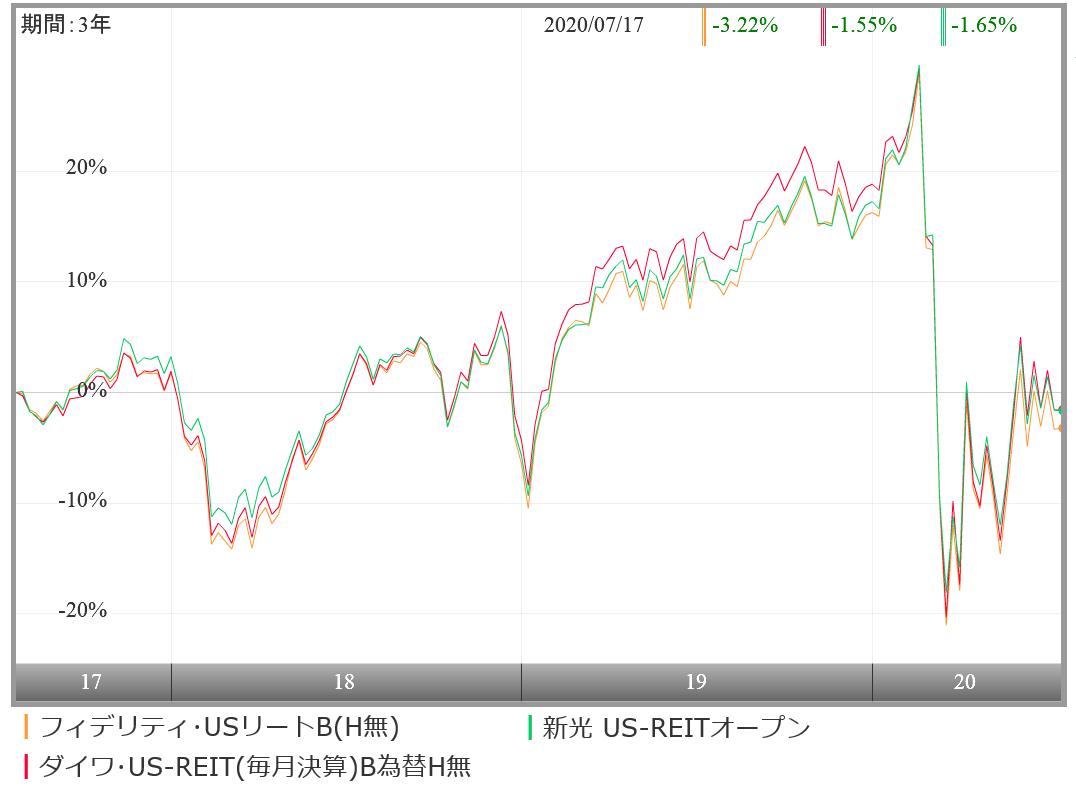 Us リート b 【基準価額速報】ダイワ・US-REIT・オープン(毎月決算型)