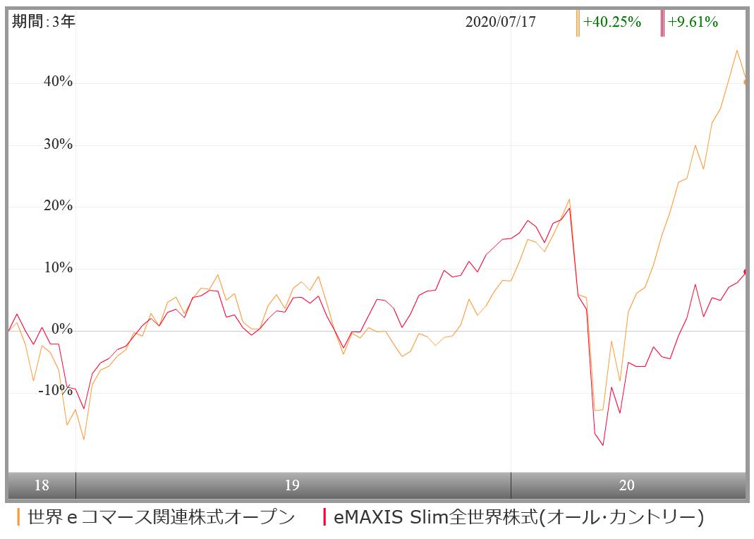E 関連 オープン コマース 世界 株式