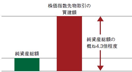 倍 楽天 ブル 掲示板 株 4.3 日本