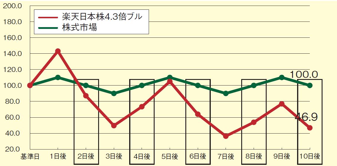 日本 倍 掲示板 ブル 4.3 株 楽天