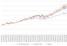 iFreeNEXT NASDAQ100インデックスを徹底分析!