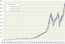 iFreeレバレッジ S&P500を徹底分析!