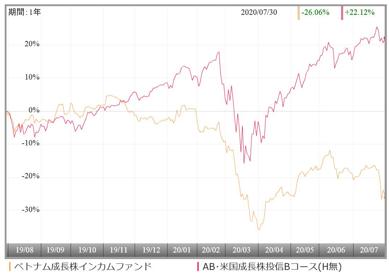 米国 アライアンス 成長 スタイン 株 バーン