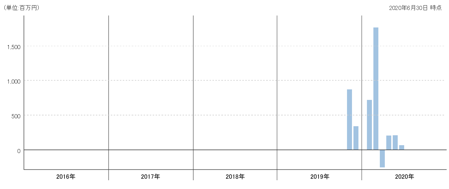 チェンジ シグナル 戦略 株式 ファンド 米国