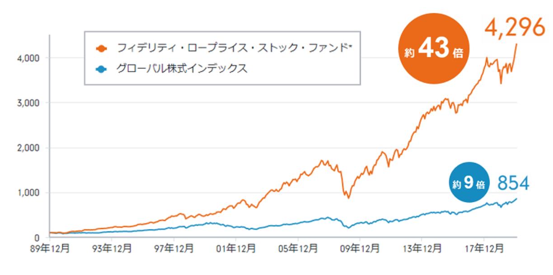 投信 株 成長 世界 フィデリティ 割安 フィデリティ・世界割安成長株投信 B(為替ヘッジなし):基準価格・チャート投資信託