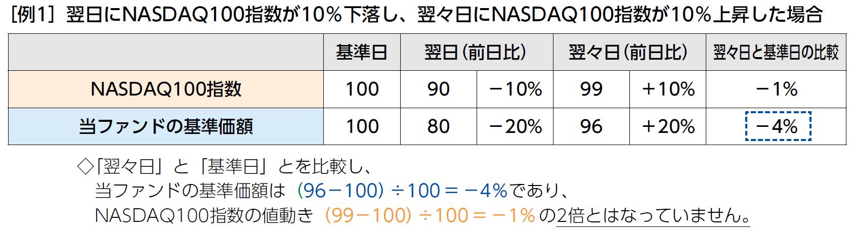 Nasdaq100 ifree レバレッジ