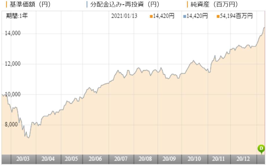 ファンド 通信 アジア 株式 次 世代 関連 戦略 『THE 5G』次世代通信関連